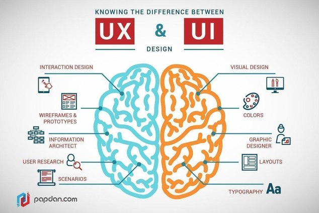 Scidata - Diseño Ux -UI