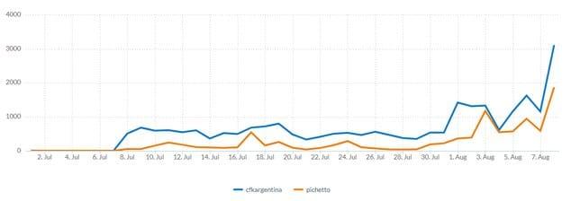Crecimiento del Buzz sobre el Gloriagate y Social Media Listening
