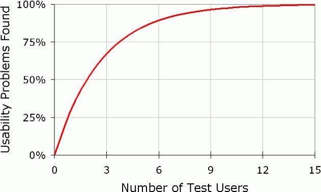 Scidata - Diseño UX