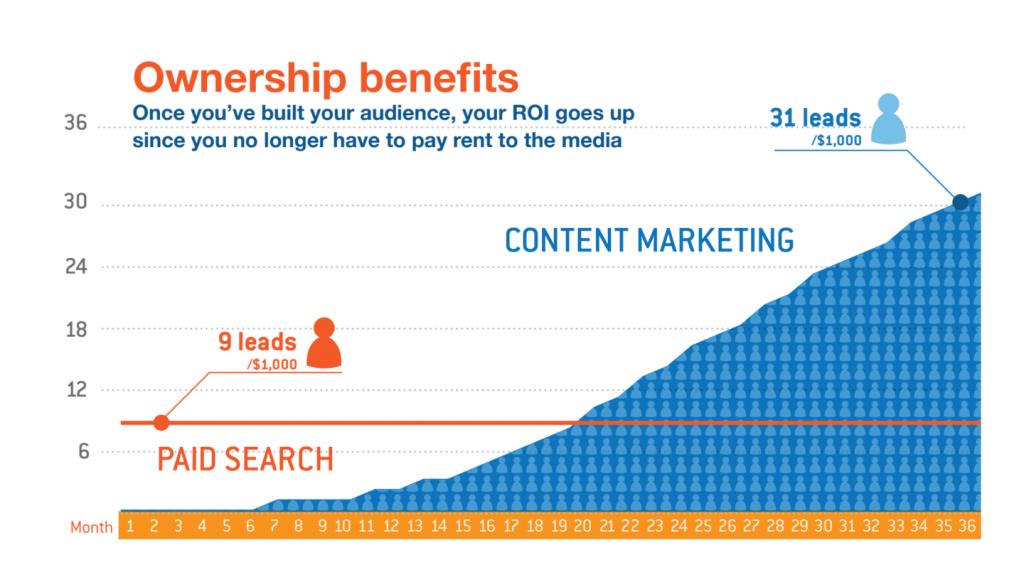 Beneficio del contenido propio para generar leads