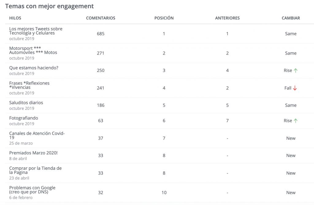Engagement y evolución de las conversaciones en una Comunidad de Marca SciData